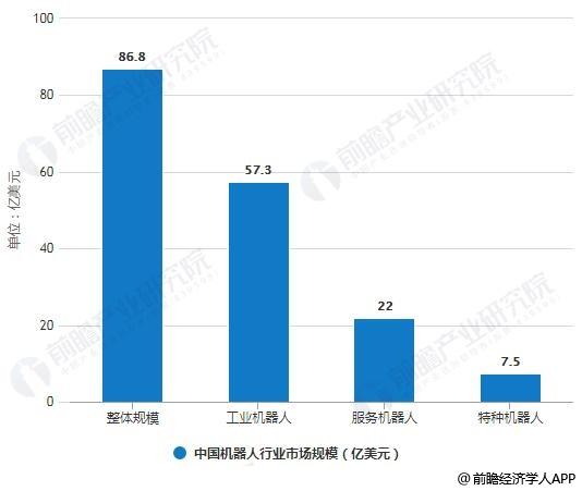 2019年中国机器人行业市场结构分析情况