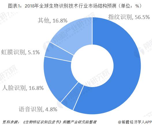图表1:2018年全球生物识别技术行业市场结构预测(单位:%)