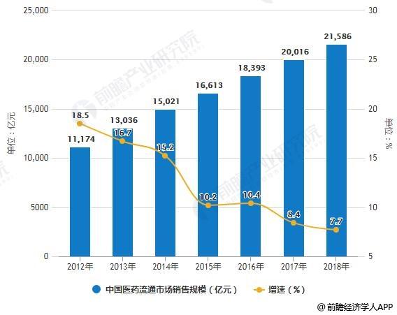 2012-2018年中国医药流通市场销售规模统计及增长情况