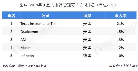 图4:2018年前五大电源管理芯片公司排名(单位:%)