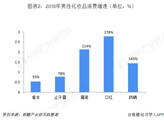 图表2:2018年男性化妆品消费增速(单位:%)