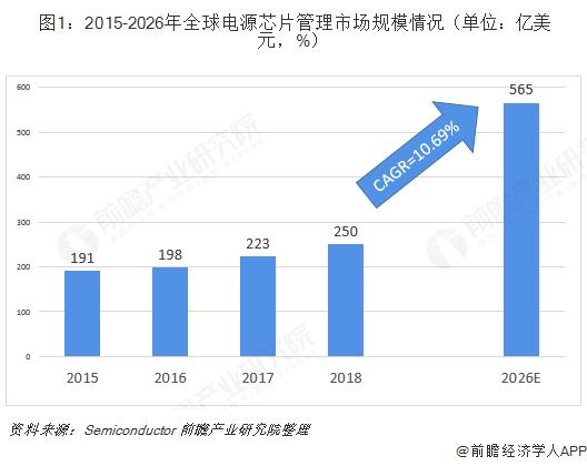 图1:2015-2026年全球电源芯片管理市场规模情况(单位:亿美元,%)