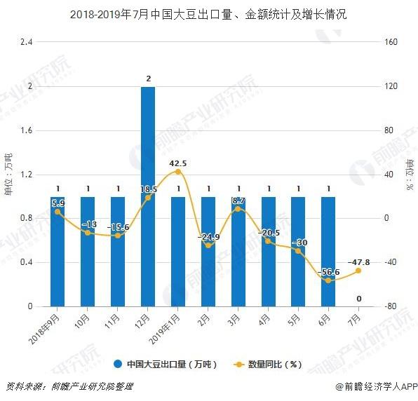 2018-2019年7月中国大豆出口量、金额统计及增长情况