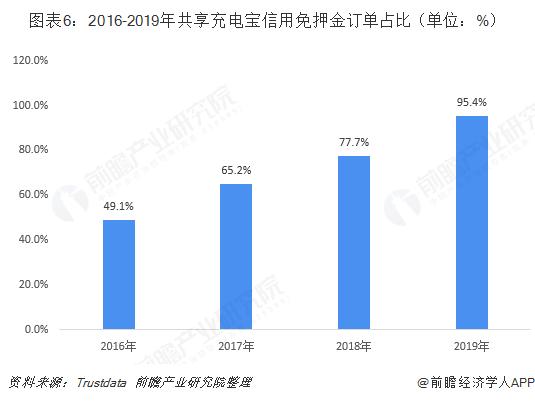 图表6:2016-2019年共享充电宝信用免押金订单占比(单位:%)