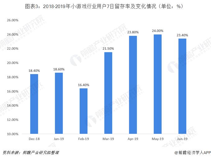 图表3:2018-2019年小游戏行业用户7日留存率及变化情况(单位:%)
