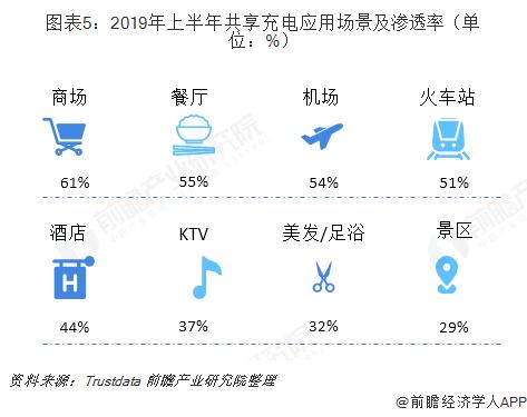 图表5:2019年上半年共享充电应用场景及渗透率(单位:%)