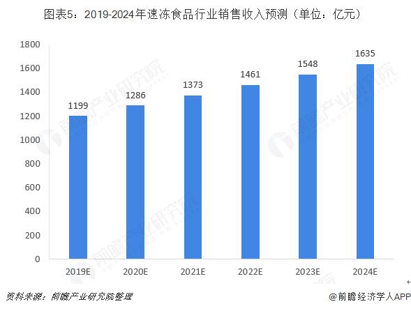 图表5:2019-2024年速冻食品行业销售收入预测(单位:亿元)