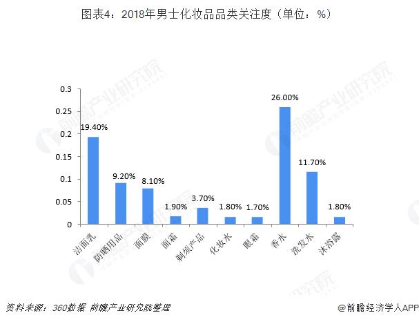 图表4:2018年男士化妆品品类关注度(单位:%)
