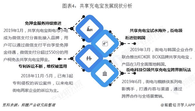 图表4:共享充电宝发展现状分析