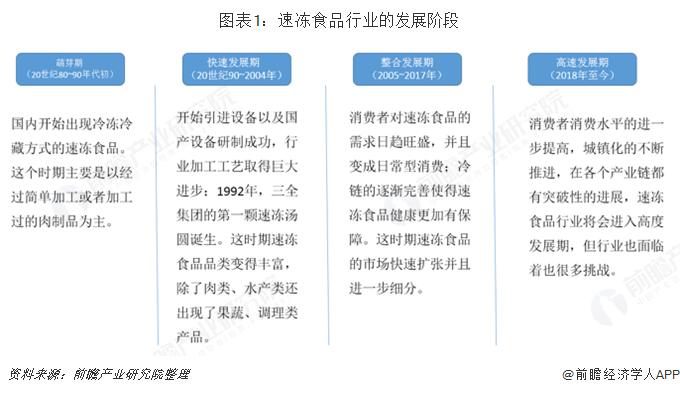 图表1:速冻食品行业的发展阶段