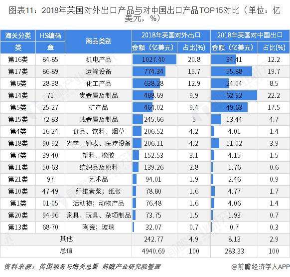 图表11:2018年英国对外出口产品与对中国出口产品TOP15对比(单位:亿美元,%)