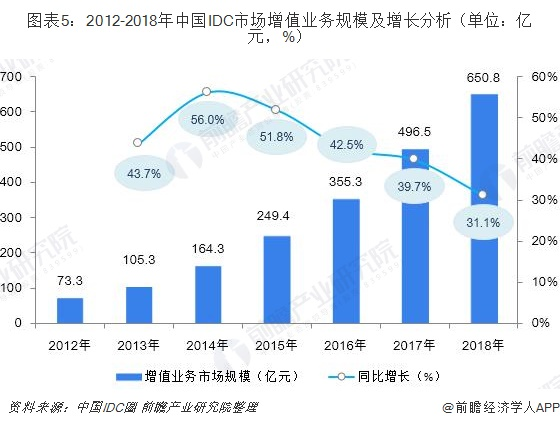 图表5:2012-2018年中国IDC市场增值业务规模及增长分析(单位:亿元,%)