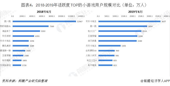 图表4:2018-2019年活跃度TOP的小游戏用户规模对比(单位:万人)