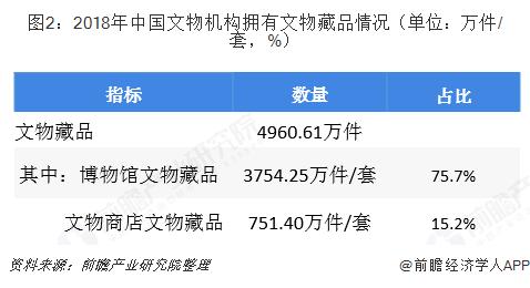 图2:2018年中国文物机构拥有文物藏品情况(单位:万件/套,%)
