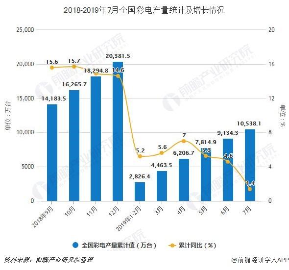2018-2019年7月全国彩电产量统计及增长情况