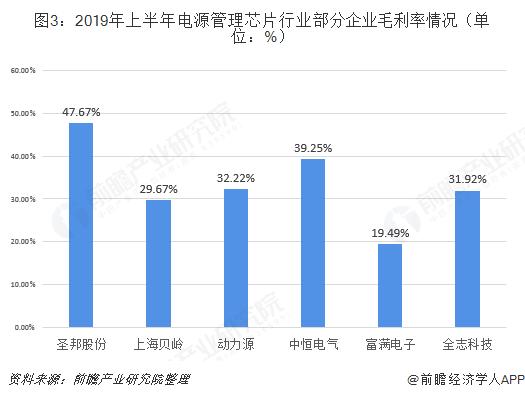 图3:2019年上半年电源管理芯片行业部分企业毛利率情况(单位:%)
