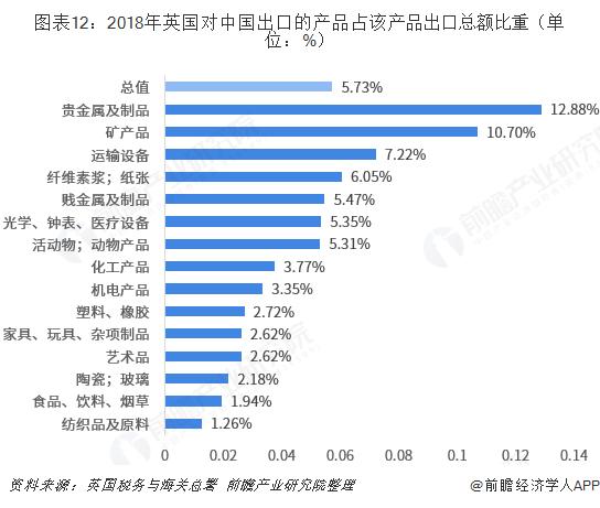 图表12:2018年英国对中国出口的产品占该产品出口总额比重(单位:%)