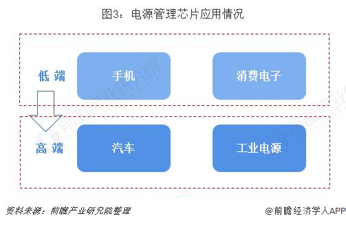图3:电源管理芯片应用情况