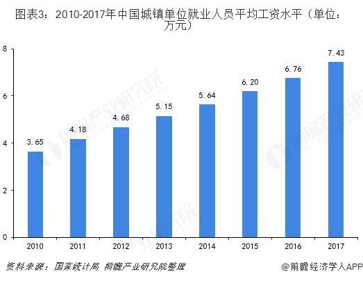 图表3:2010-2017年中国城镇单位就业人员平均工资水平(单位:万元)