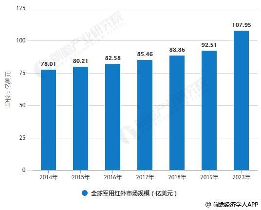 2014-2023年全球军用红外市场规模统计情况及预测