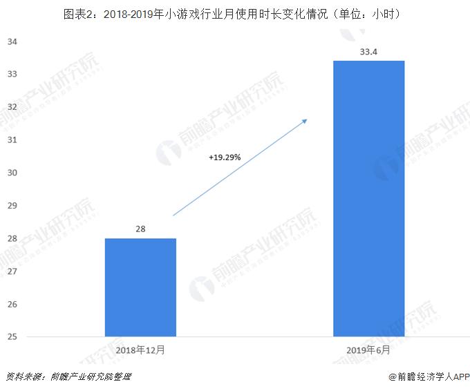 图表2:2018-2019年小游戏行业月使用时长变化情况(单位:小时)