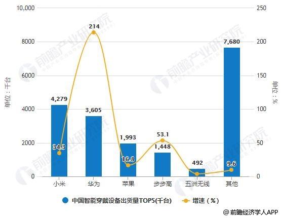 2019年Q1中国智能穿戴设备出货量TOP5统计情况