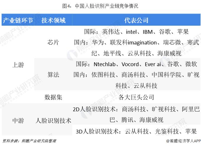 图4:中国人脸识别产业链竞争情况