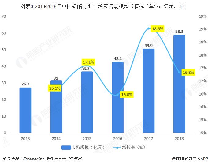 图表3:2013-2018年中国奶酪行业市场零售规模增长情况(单位:亿元,%)