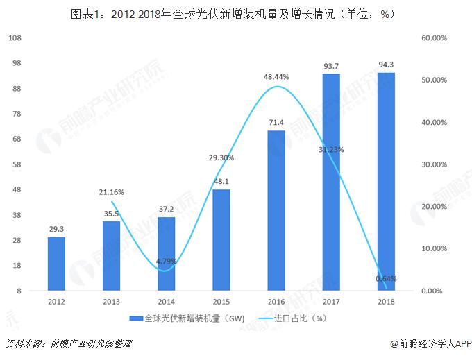 图表1:2012-2018年全球光伏新增装机量及增长情况(单位:%)