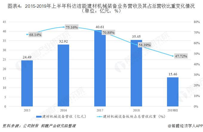 图表4:2015-2019年上半年科达洁能建材机械装备业务营收及其占总营收比重变化情况(单位:亿元,%)