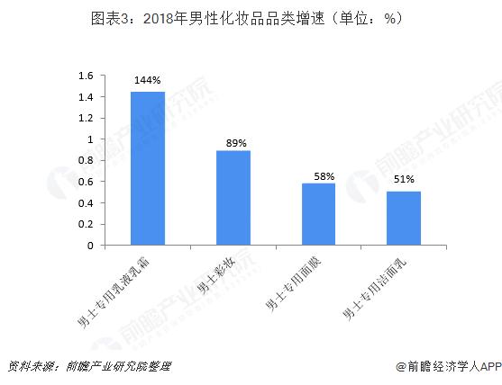 图表3:2018年男性化妆品品类增速(单位:%)