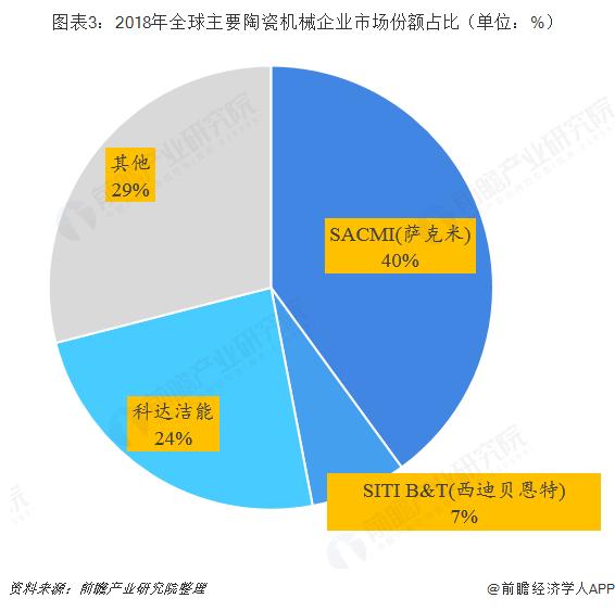 图表3:2018年全球主要陶瓷机械企业市场份额占比(单位:%)