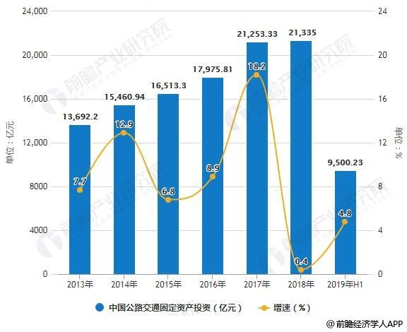 2013-2019年H1年中国公路交通固定资产投资统计及增长情况