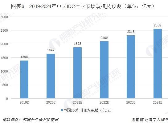 图表6:2019-2024年中国IDC行业市场规模及预测(单位:亿元)