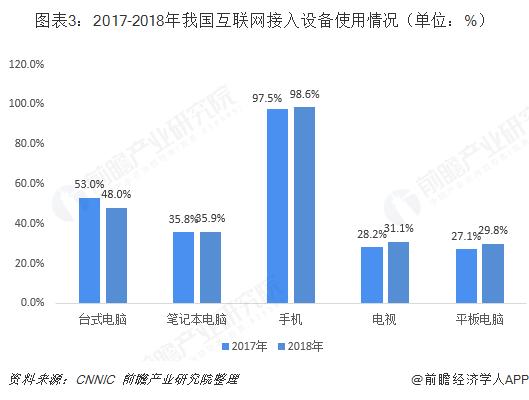 图表3:2017-2018年我国互联网接入设备使用情况(单位:%)