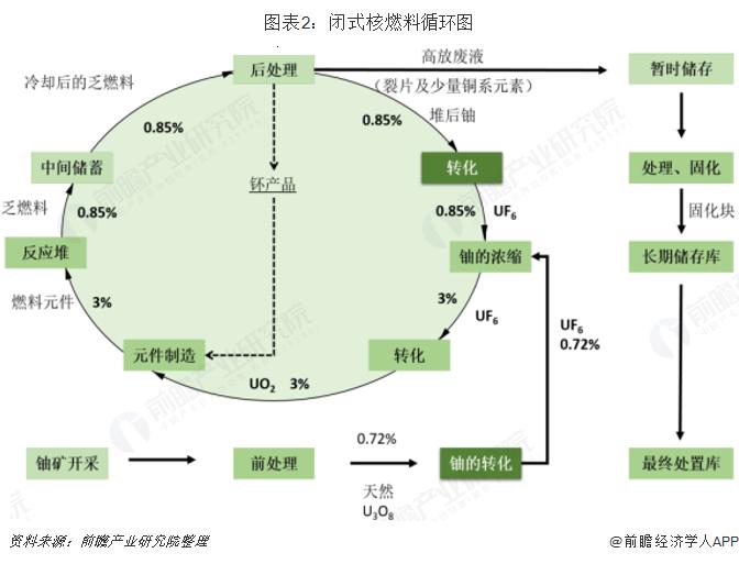图表2:闭式核燃料循环图