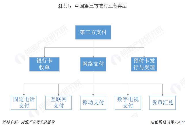 图表1:中国第三方支付业务类型