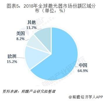 图表5:2018年全球激光器市场份额区域分布(单位:%)