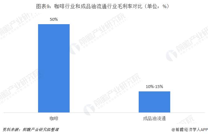 图表9:咖啡行业和成品油流通行业毛利率对比(单位:%)
