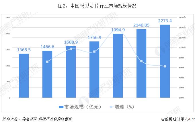 圖2:中國模擬芯片行業市場規模情況
