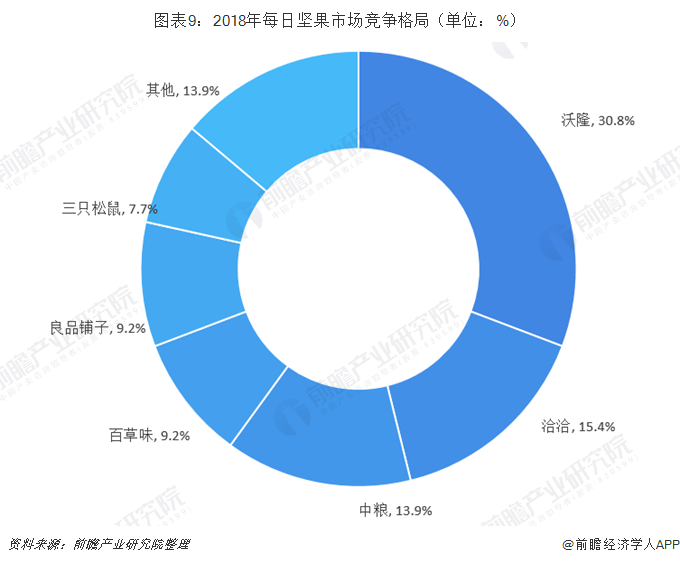 图表9:2018年每日坚果市场竞争格局(单位:%)