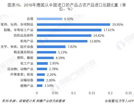 图表15:2018年德国从中国进口的产品占该产品进口总额比重(单位:%)