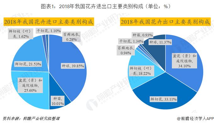 图表1:2018年我国花卉进出口主要类别构成(单位:%)