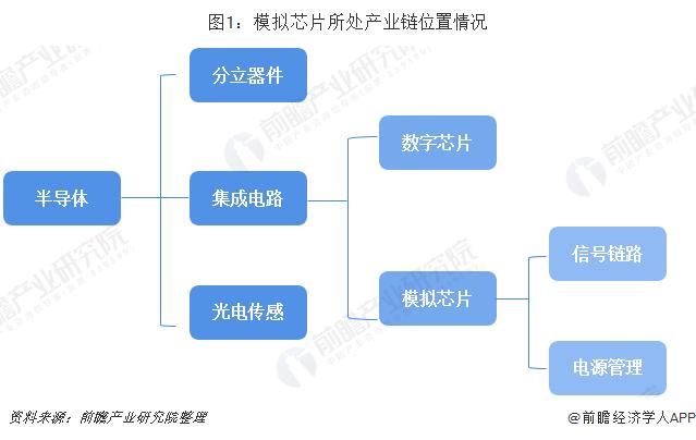 圖1:模擬芯片所處產業鏈位置情況