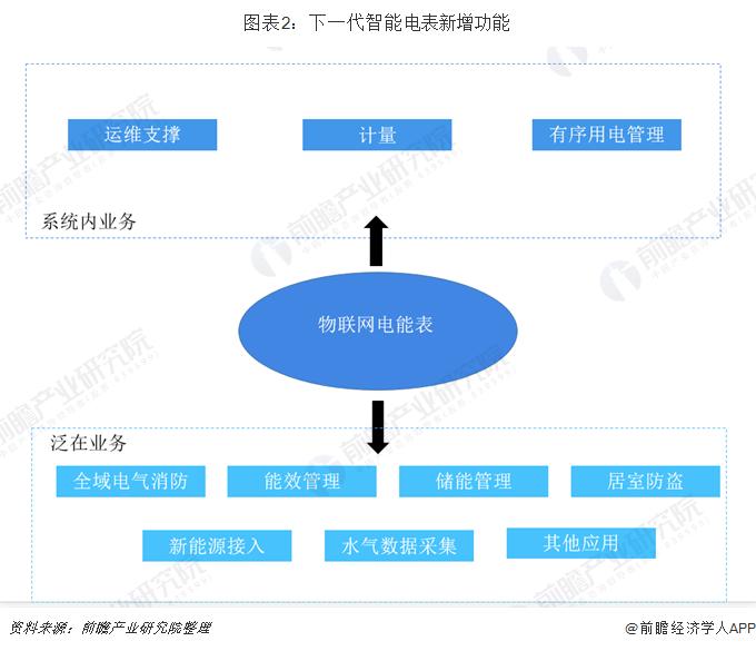 图表2:下一代智能电表新增功能