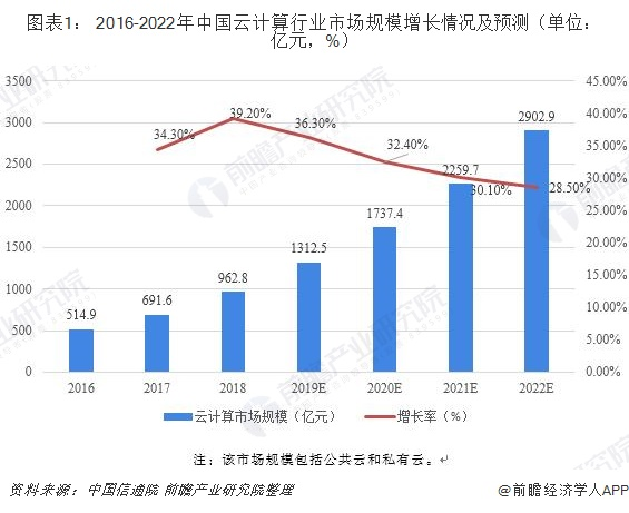 图表1: 2016-2022年中国云计算行业市场规模增长情况及预测(单位:亿元,%)