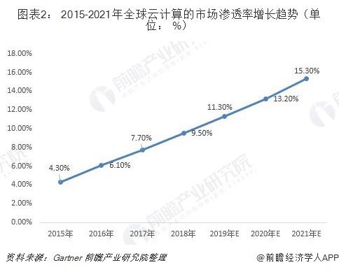 图表2: 2015-2021年全球云计算的市场渗透率增长趋势(单位: %)
