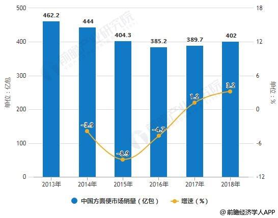 2011-2018年中国方面便市场销量统计及增长情况