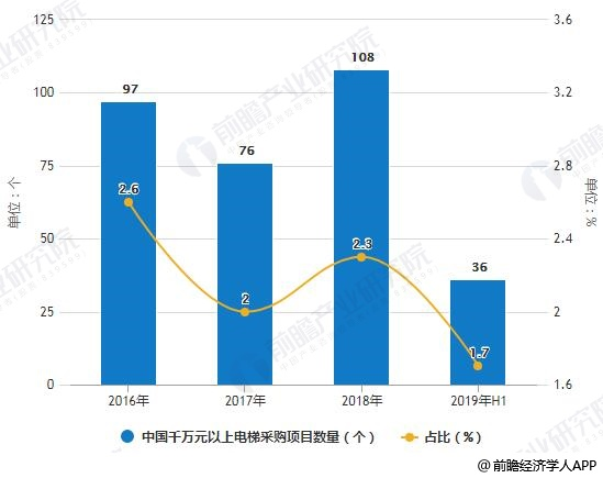 2016-2019年H1中国千万元以上电梯采购项目数量统计及占比统计情况