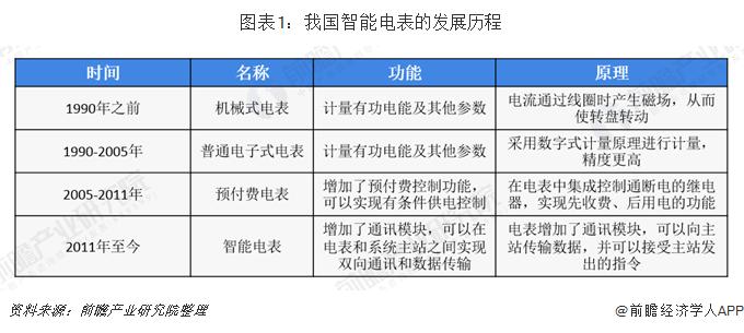 图表1:我国智能电表的发展历程